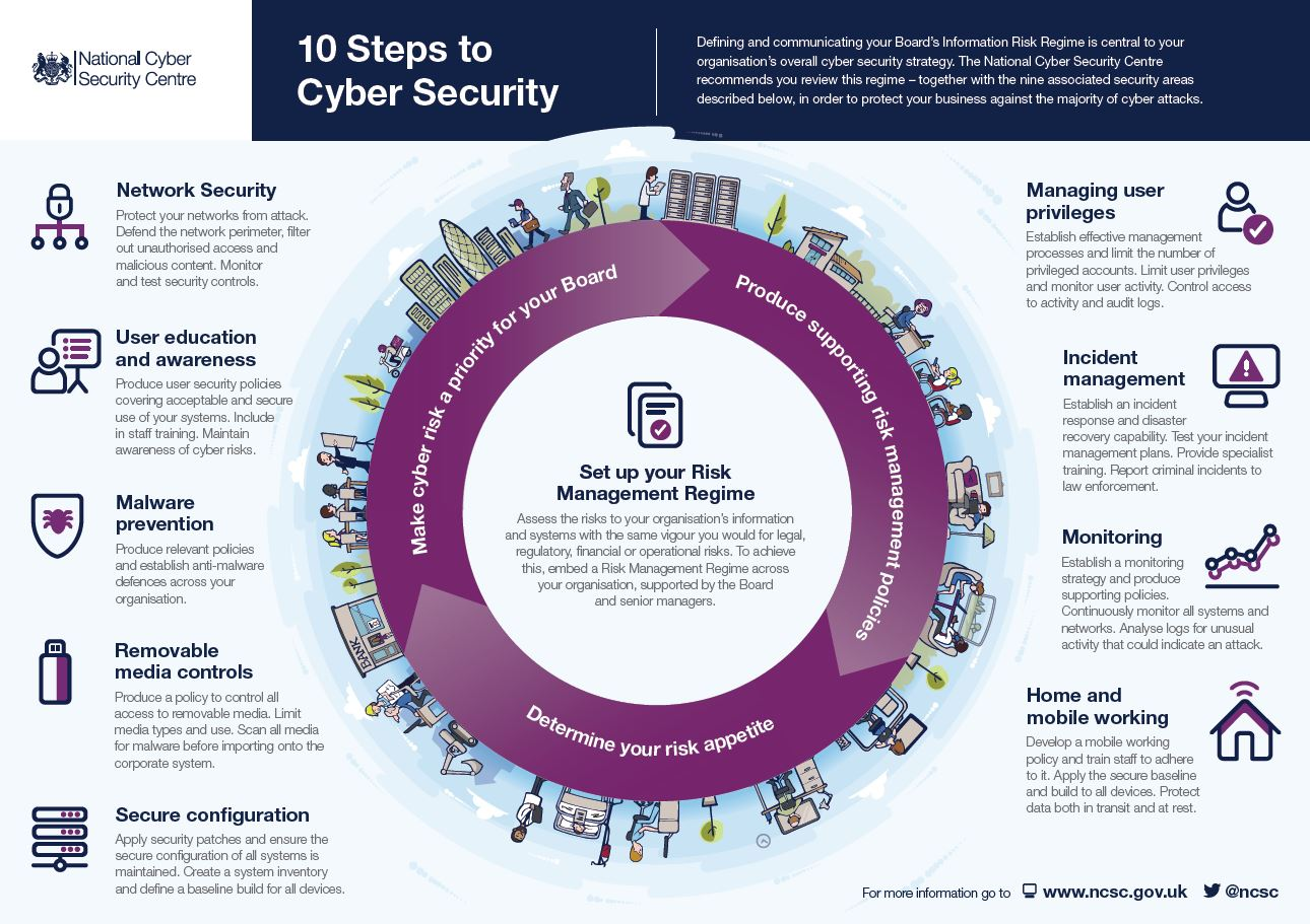 NCSC 10 Steps to Cyber Security.JPG