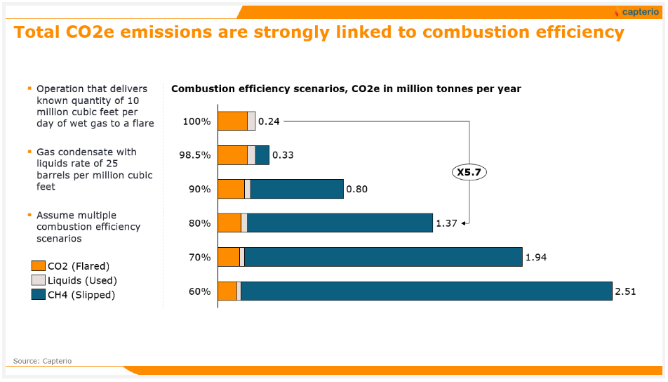 Figure 2: Effect of combustion efficiency on CO2-equivalent emissions for an example flare of 10 million scf per day