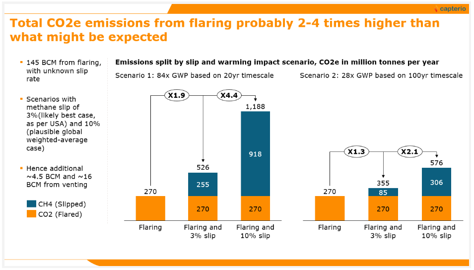 Figure 3: Total global CO2-equivalent emissions from flaring under different combustion efficiencies and different impact timelines
