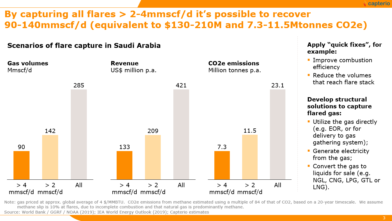Figure 4: Gas volumes, revenues and CO2 impact available from capturing and monetizing Saudi Arabian flares above 4mmscf/d and 2mmscf/d