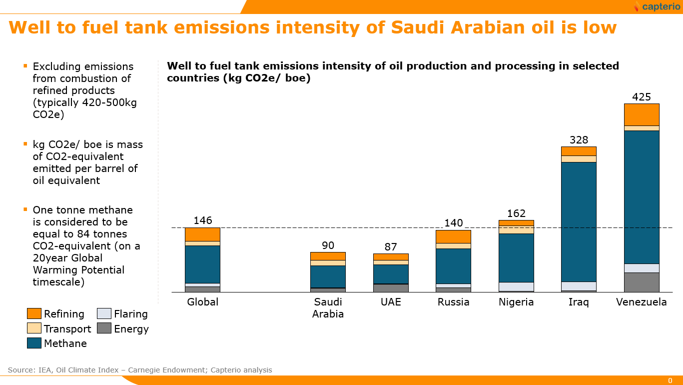 Figure 1: Well-to-fuel tank emissions of Saudi Arabian oil vs. peer countries, adapted from IEA (Excluding emissions from refined products) .  Note that we have recalculated the CO2-equivalent emissions using a 20-year, rather than 100-year timescales as per the original analysis from the IEA.