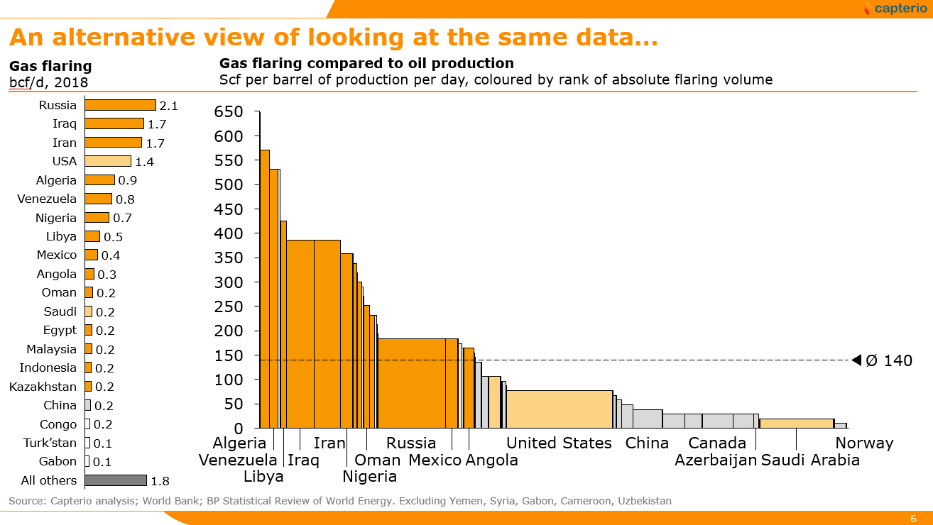 Figure 2: An alternative view of the same data in Figure 1, showing the absolute level of flaring (left hand chart) and the relative (to oil production) level of flaring (right hand chart). The global average is ~140 scf per barrel, but there is a very large span of performance.