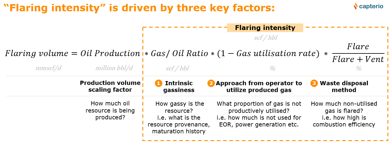 """Figure 3: Formulaic description of the total flaring, broken down by its principal drivers. Let's work an example: Suppose a country produces 1.5 million barrels of oil per day with an average gas-oil ratio of 300 scf per barrel of oil … then the associated gas would be 450 million scf/d gas. If the operator utilised two thirds of this associated gas productively (e.g. in pipeline sales, for EOR, for power generation etc.), then the """"waste"""" would be some 150 million scf/d. If 80% of this waste were to be flared (and 20% vented, as uncombusted methane), then observable flaring would be 120 million scf/d. The calculated """"flare intensity"""" is 80 scf/bbl (which is the flare volume divided by the oil production: 120 million scf/d divided by 1.5 million bbl/d oil production)."""