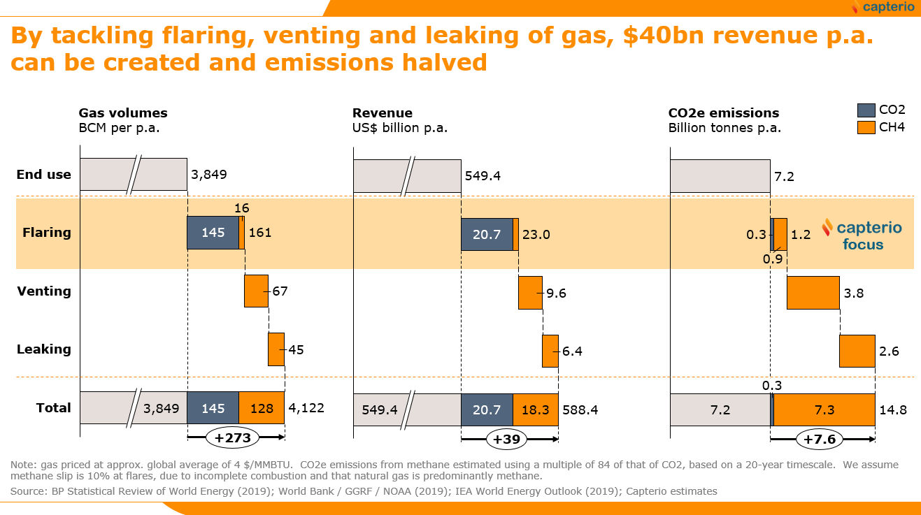 Figure 1: The size of the global prize from tackling flaring (burning of waste gas, often incompletely), venting (deliberate release of methane) and leaking (accidental release of methane). The total waste from these 3 sources is 7% of total gas volumes (and revenue). The full lifecycle emissions of the natural gas supply double from 7.2 billion tonnes of CO2 (from end-use combustion) to 14.8 billion tonnes of CO2e (when flaring, venting and leaking is accounted for, assuming a 20-year GWP for methane and a 10% global combustion efficiency). Data from World Bank GGFR and IEA.