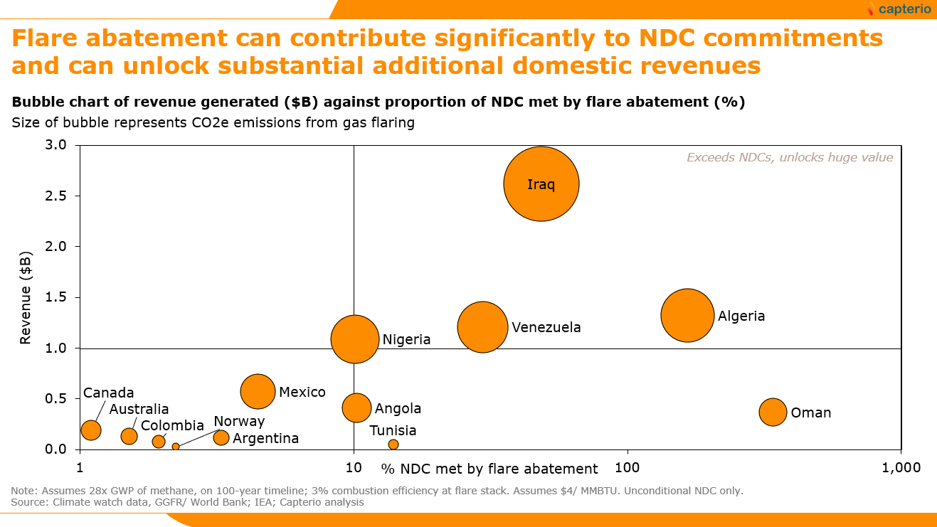 Figure 2: Country overview of the opportunity for flare abatement to generate revenues ($b p.a.) and meet unconditional nationally determined contributions (NDCs), presented as a proportion of the total. The size of the bubble reflects the potential for emissions reduction of flare abatement. For the countries analyzed, tackling flaring alone meets 11% of total committed unconditional NDCs (the NDCs themselves are equivalent to 43% of the total CO2 emissions for these countries in 2018). This case assumes a more conservative emissions case of 100-year methane GWP and 3% combustion efficiency in flaring. Data from Climate Watch, World Bank GGFR and IEA.