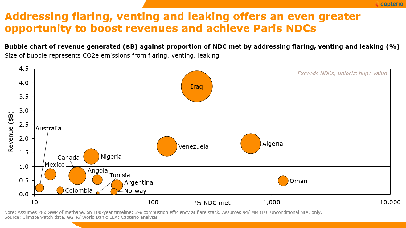 Figure 3: Overview of the opportunity represented by the abatement of flares, vents and leaks to not only generate revenues ($ billion p.a.), but also meet unconditional nationally determined contributions (NDCs), presented as a proportion of the total. The size of the bubbles reflect emissions reduction of all activities. Assuming a 100 year GWP, tackling flaring, venting and leaking meets 53% of the NDCs for the example countries. Assuming a 20 year GWP, it is 143%. Data from Climate Watch, World Bank GGFR and IEA.