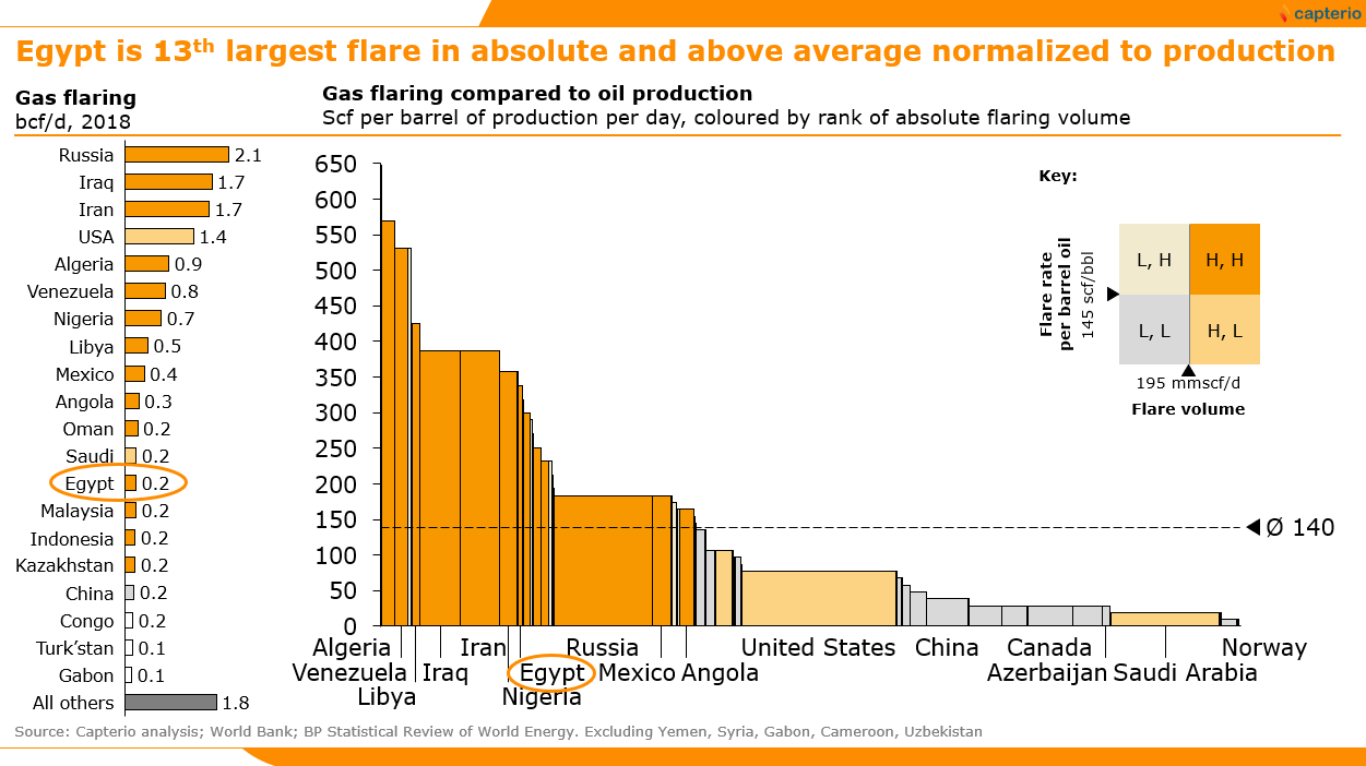 Figure 1: Scale of the flaring opportunity in Egypt in absolute and relative terms. Egypt's flaring intensity is 338 scf per barrel of oil prodcution per day, some 2.4x the global average, creating significant opportunity for economic and environmental benefits. See    article    for more information on the opportunity in Egypt.