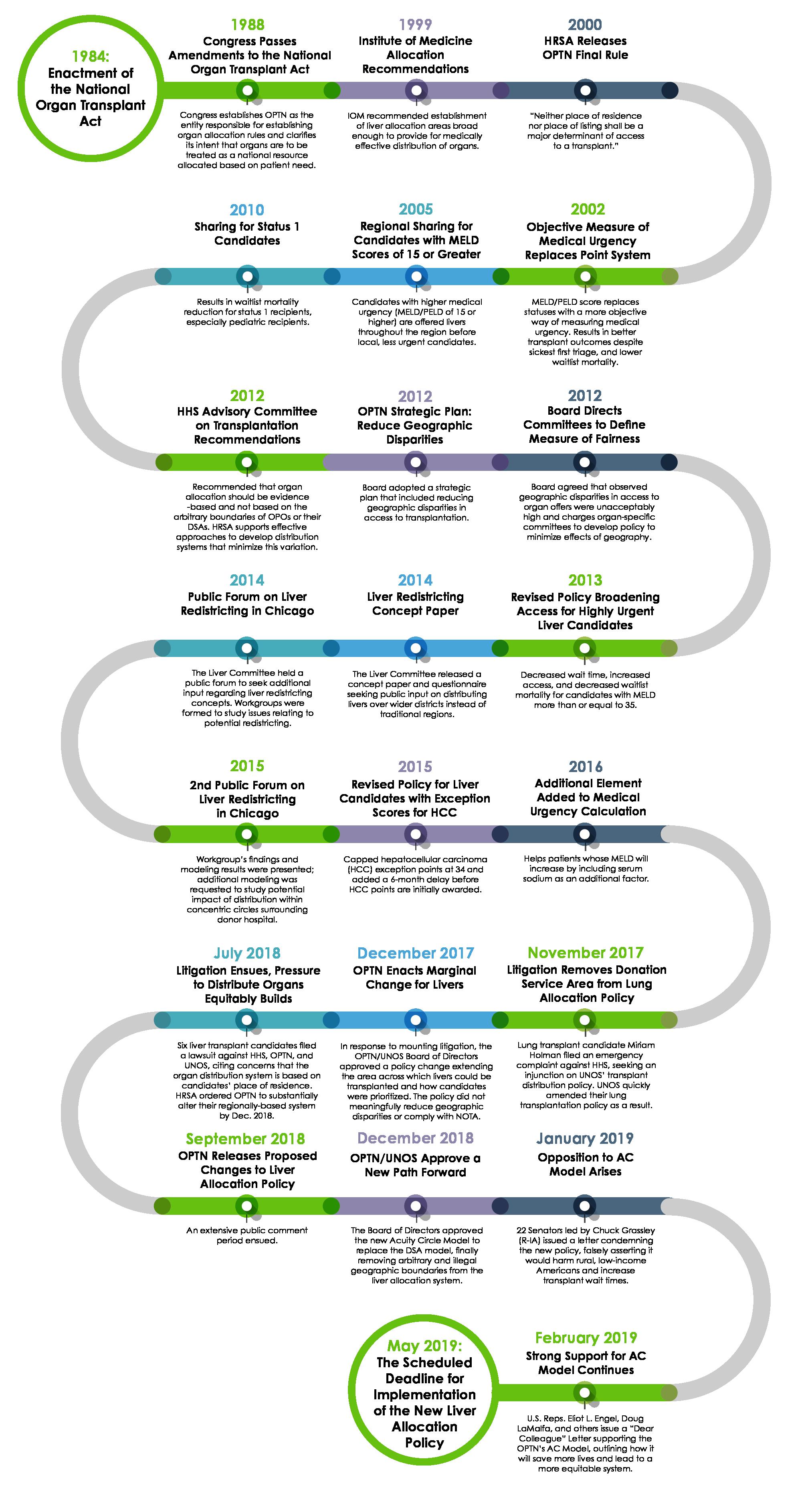 NCTE Timeline-02.png