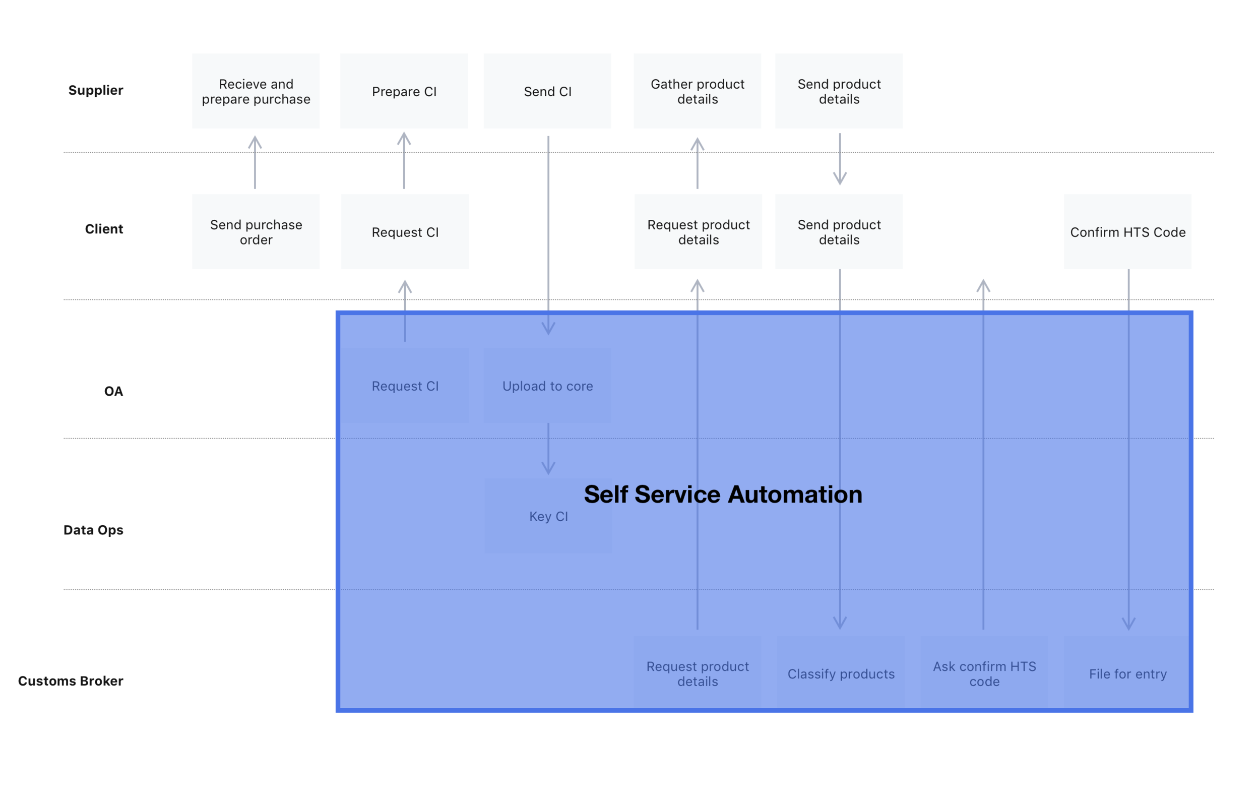 Self-Service Opportunity for Automation