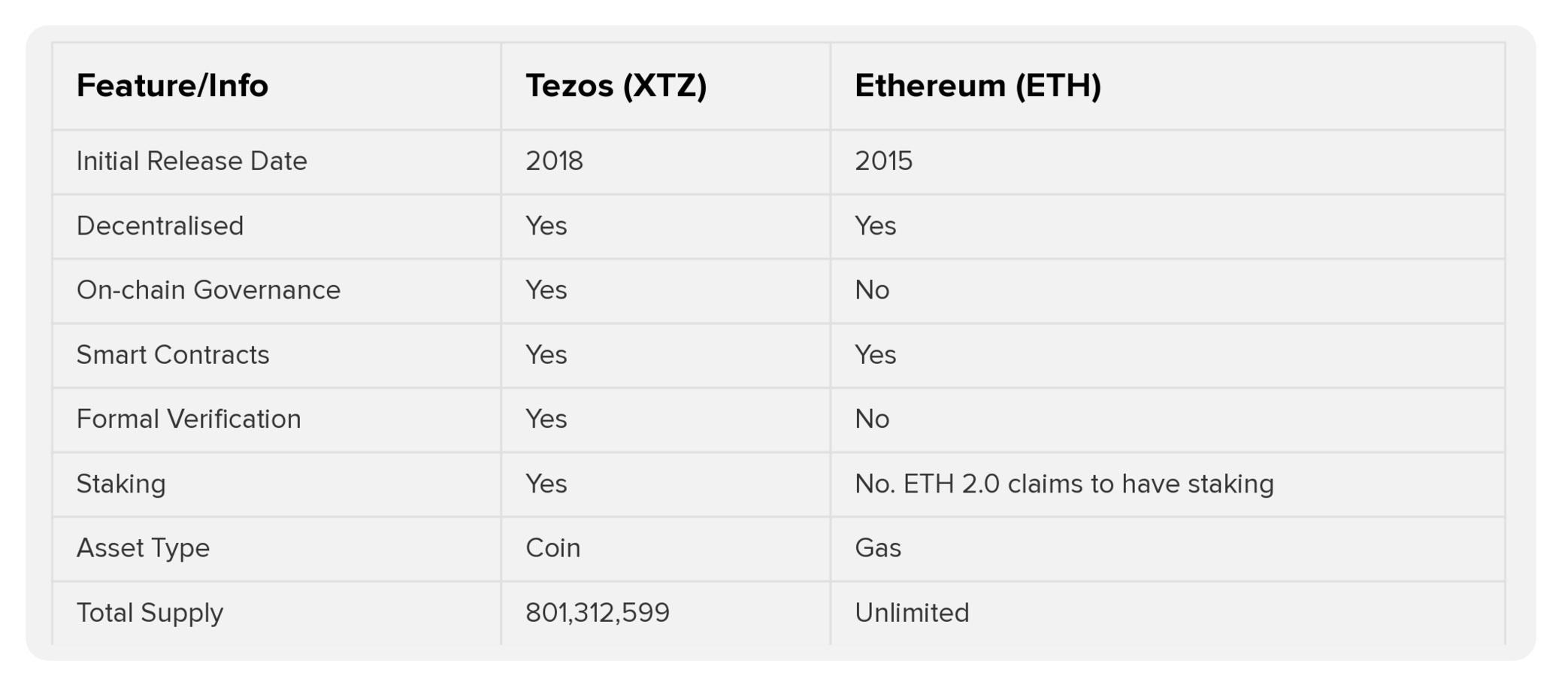 Tezos vs Ethereum comparison table