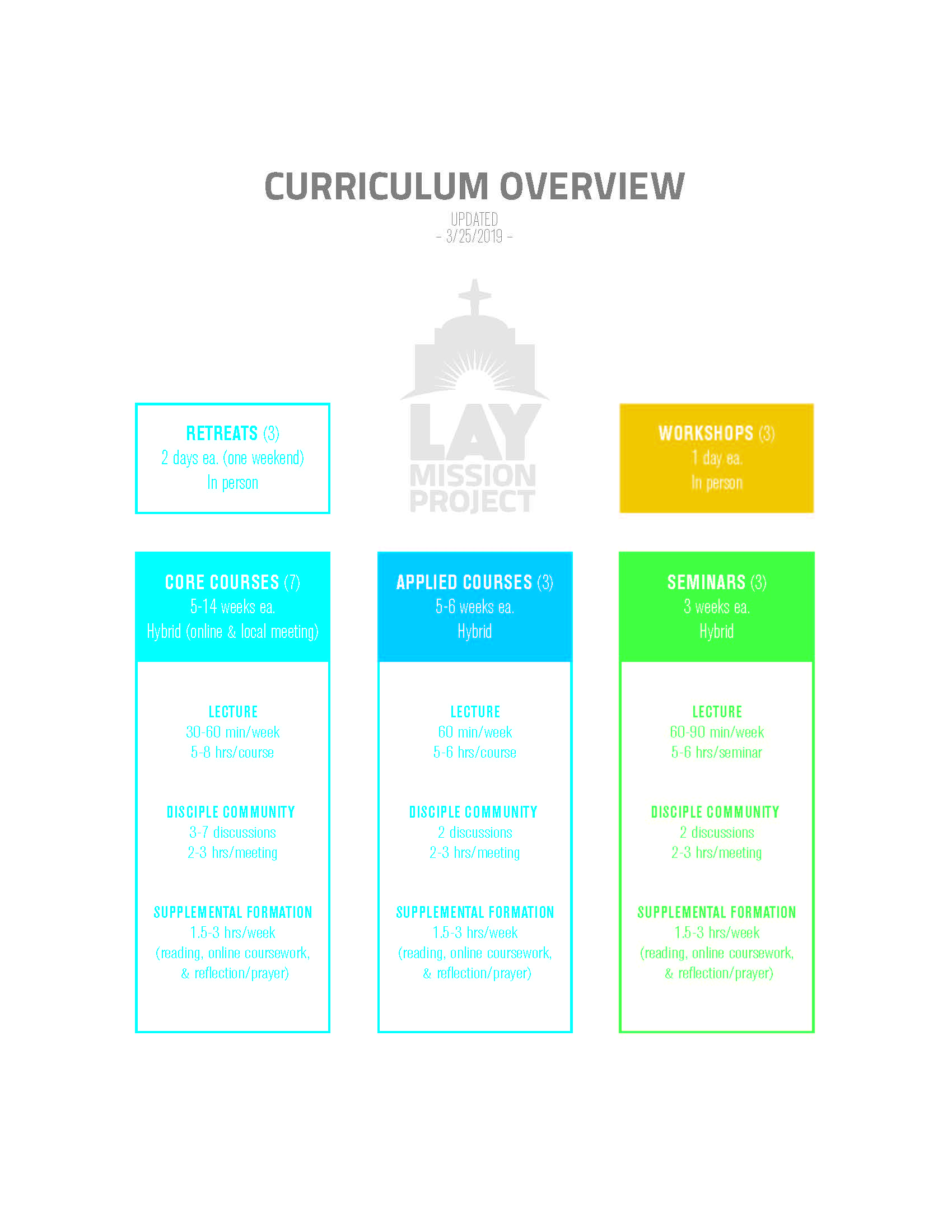 Lay Mission Project Brief Curriculum Overview_Page_2.jpg