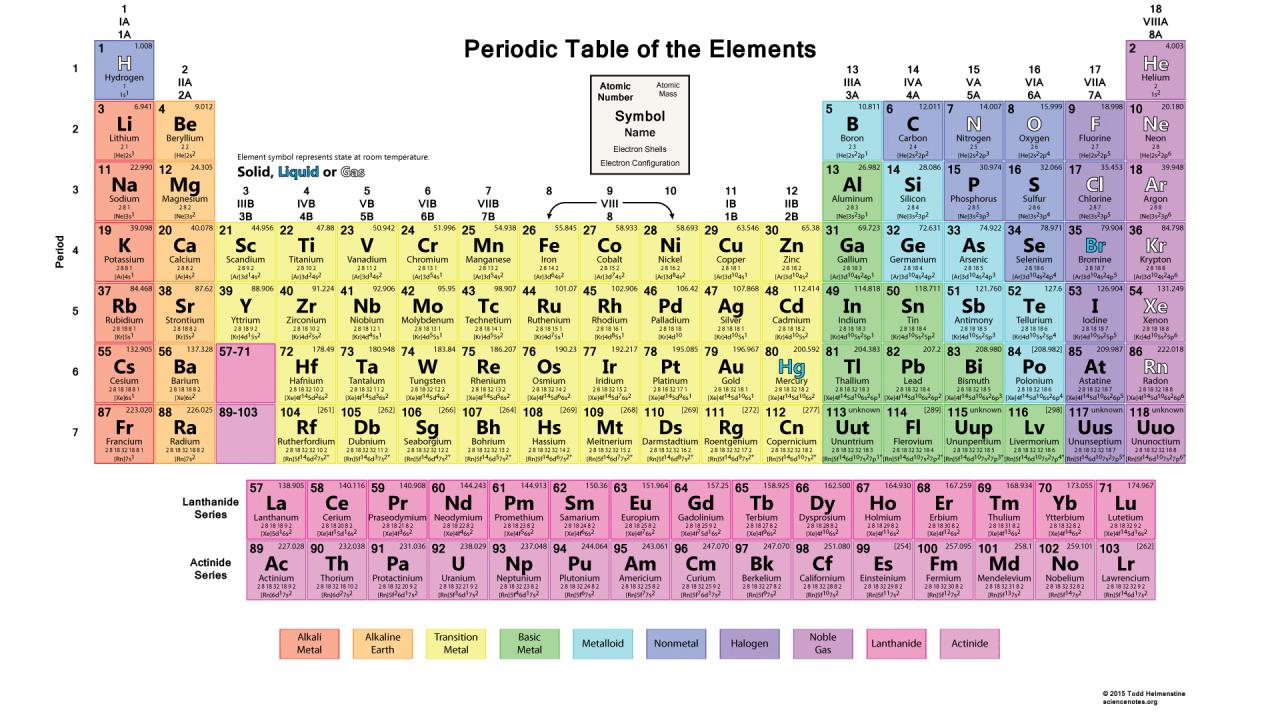 Image via      ScienceNotes