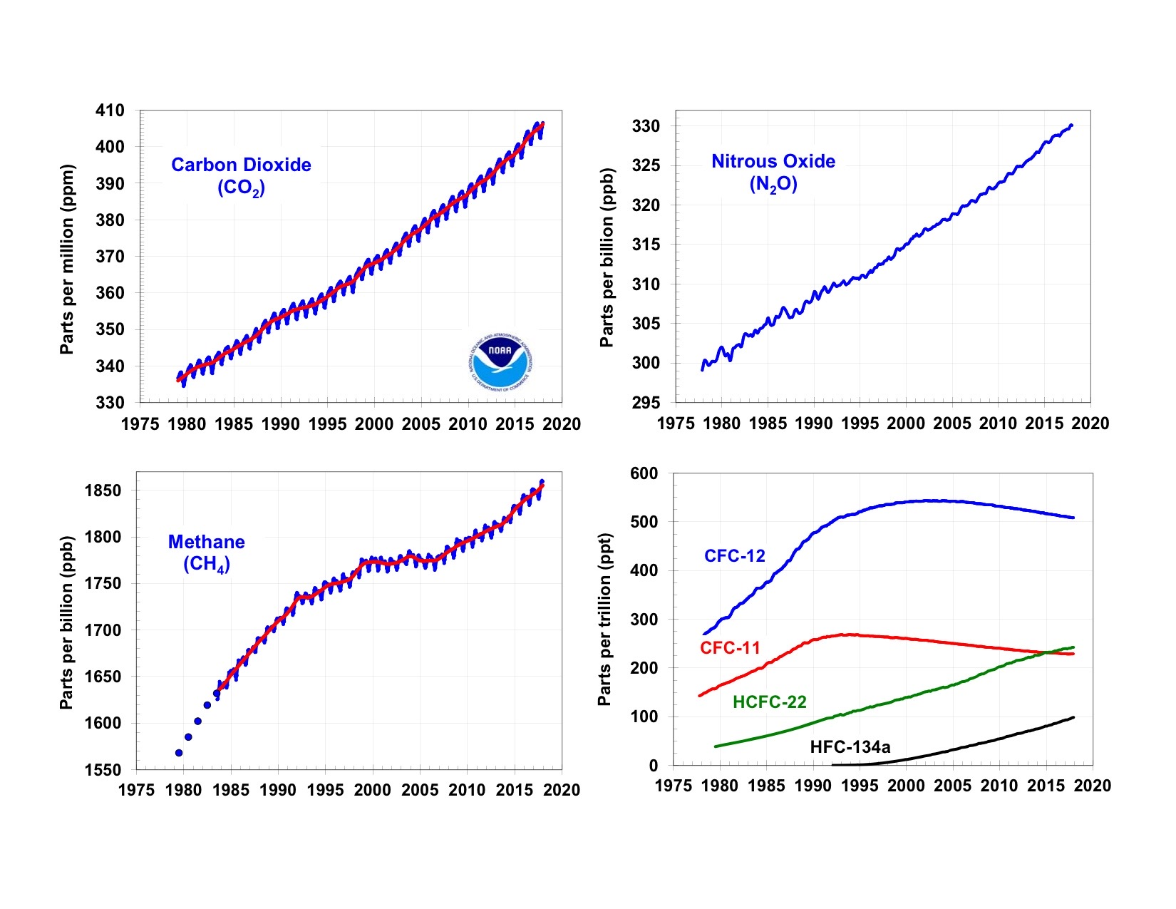 Image via  National Oceanic and Atmospheric Administration