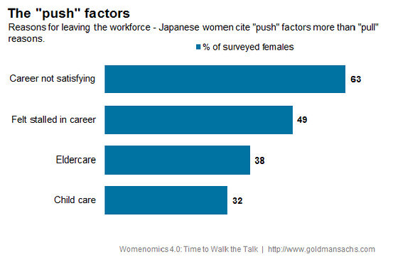 Womenomics push factors