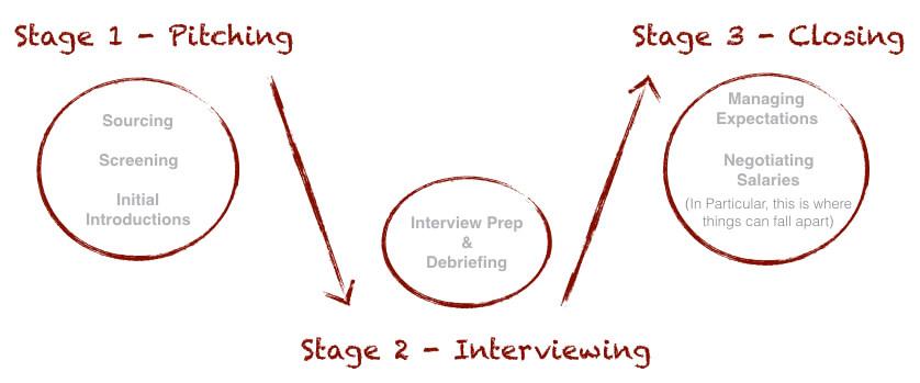 hiringeffectively2