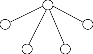 A diagram of 5 circles, one at the top and four below. There is a single line connecting each circle at the bottom to circle at the tip.