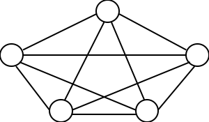 A similar diagram of 5 circles, this time arranged in a star shape with lines connecting each circle to every other circle