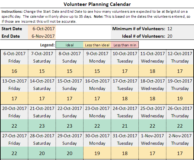 This tool relies on the results collected from the Google Form, specifically the Arrival Date and Departure Date. So make sure to link the Google Form to the Volunteer Planning Calendar Template.