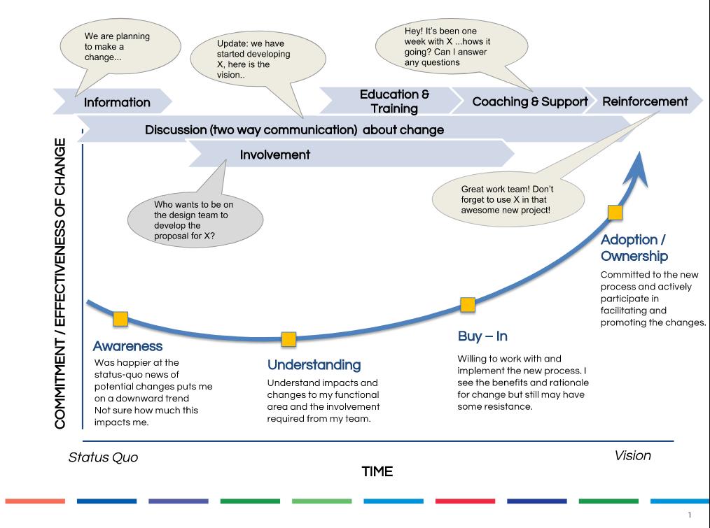 Change-Curve.png