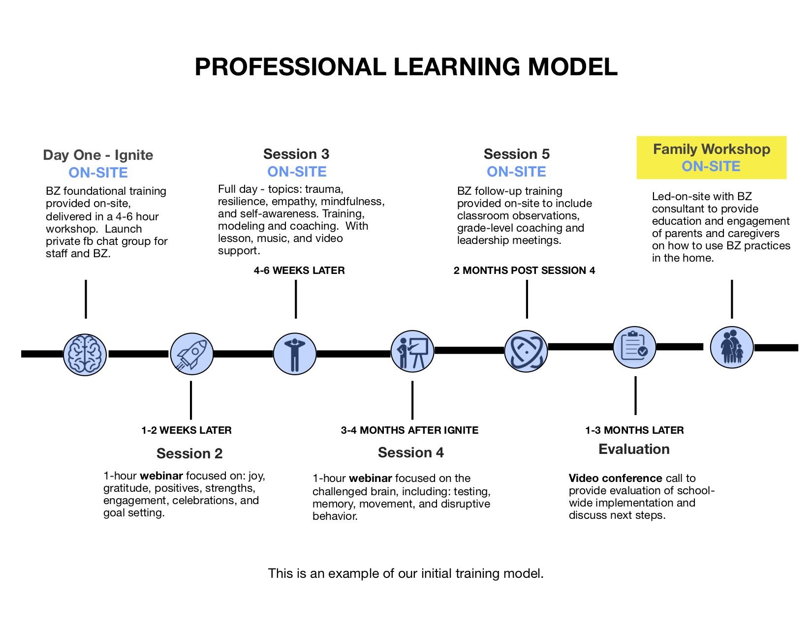 PROFESSIONAL LEARNING MODEL.jpg
