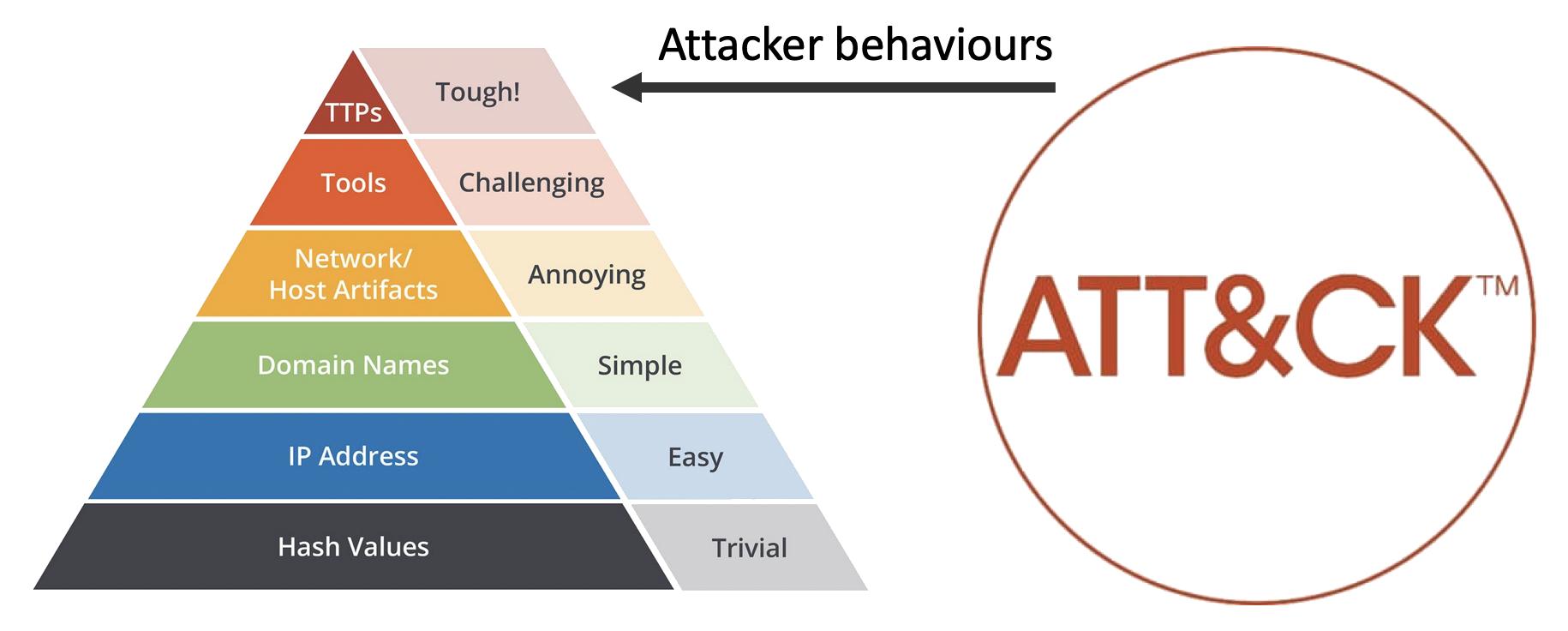pyramid-of-pain-attack.png