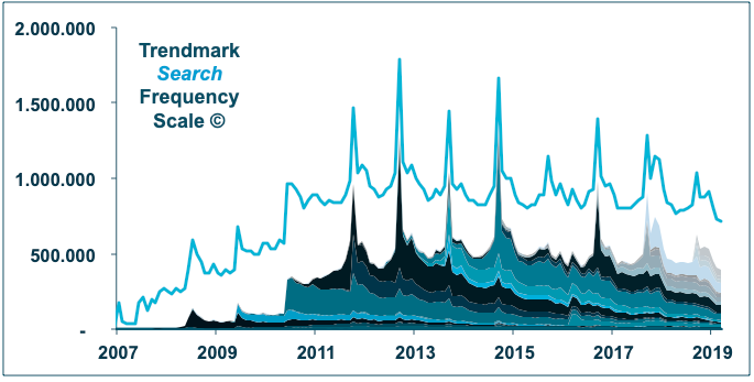 Graph 1. Internet Search for iPhone (blue line) and for 21 iPhone models (stacked).  Source: Trendmark, Google Trends