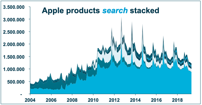 Search for all major Apple products combined is declining. The iPhone (light blue on bottom of stack) is so dominant, that its decline alone pulls the combined search lower! However, its not just the iPhone search that is declining.