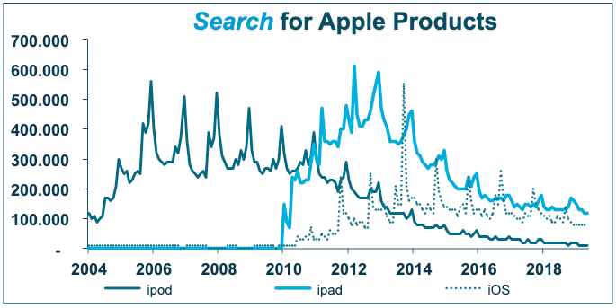 The iPod reached popularity in the early 00's (dark blue line in chart above). Apple proved to be able to keep search for its product at a high level for multiple years. Although the highest product launch peak as late 2005, underlying trend for iPod search was relatively stable untille the arrival of the iPad. By 2019 there is almost no search for the iPod anymore. Apple only carries a single version of the once sizable product lineup.  The iPad quickly reached similar levels of search as the iPod, making it a great replacement. However, search for the famous tablet started to decline faster than the iPod. However, today search is still at a very respectable level of nearly 200.000.SeaSes  Search for the iOS software only peaked above the iPad in 2013. Underlying search has been pretty stable since that time, but each new product launch peak is lower that the previous one. The software simply does not yield the samen excitement as the hardware.
