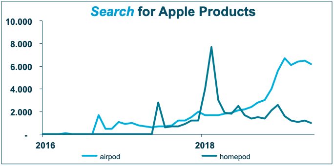 Apple's Homepod is not a splendid success. After a rather low peak of 8.000, search declined and keeps trending down.  The new earphones, the Airpods are slowly catching on and trending up, but at a rather modest level.