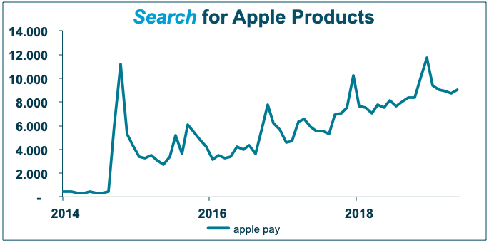 Finally, last but not least. Apple Pay is trending up. It got launched together with the iPhone 6. The product launch hype level of 12.000 was not bad, considering people couldn't really use it in many places yet. A few years later, with mobile payment revolution in full swing, Apple Pay is finally breaking through its product launch peak.