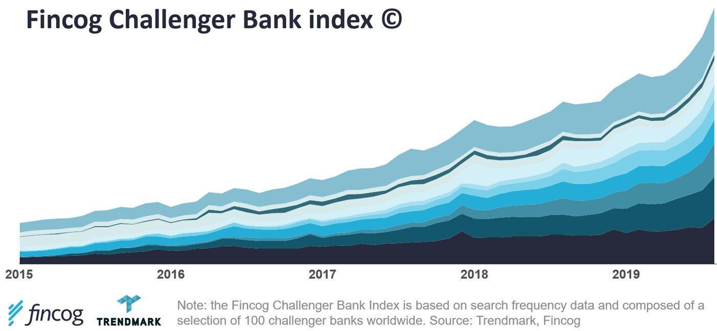 Fincog Challenger Bank index.jpg