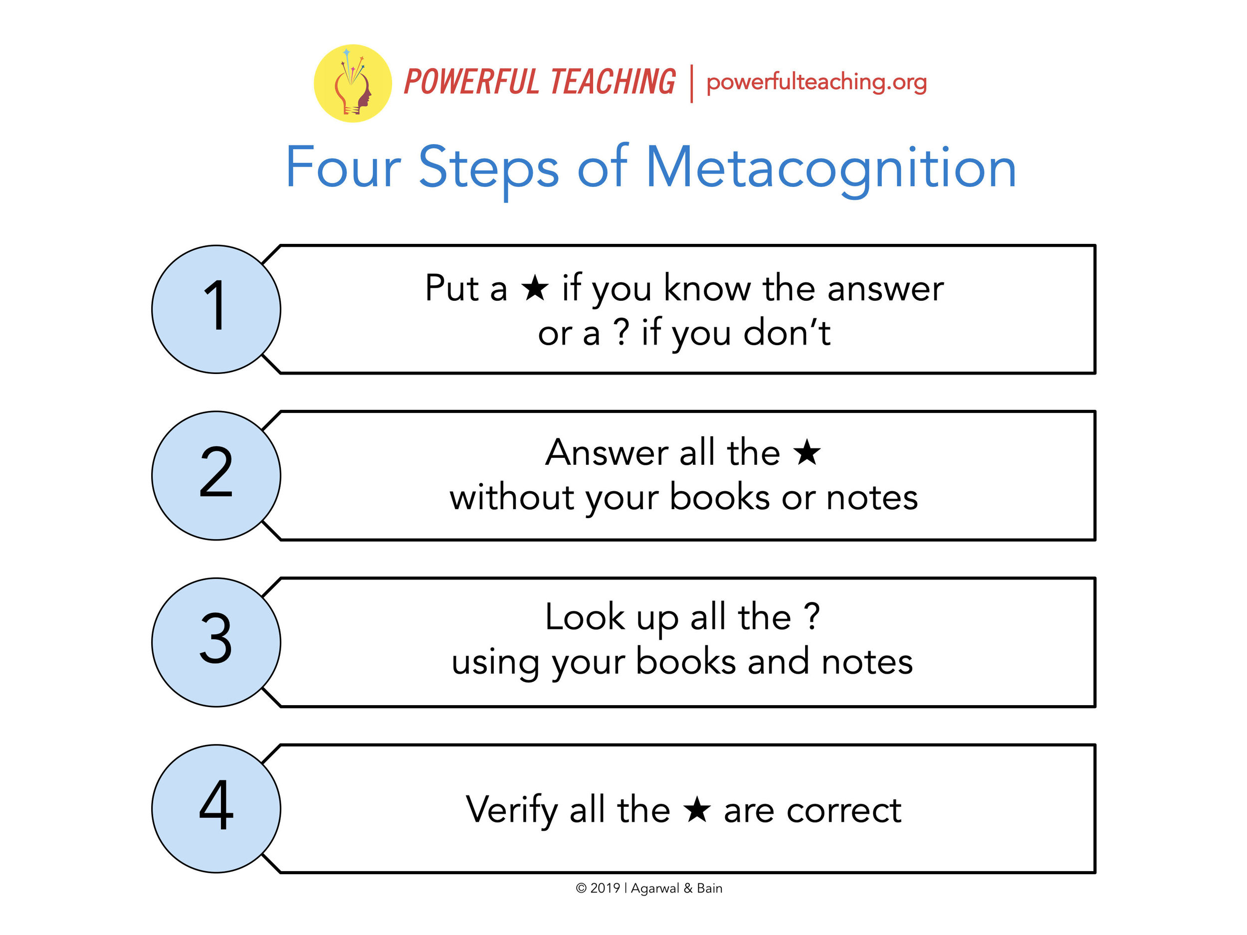 Four Steps of Metacognition.jpg