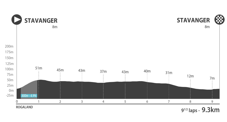 Hammer Stavanger 2019 - 2 Profile Sprint V1.png