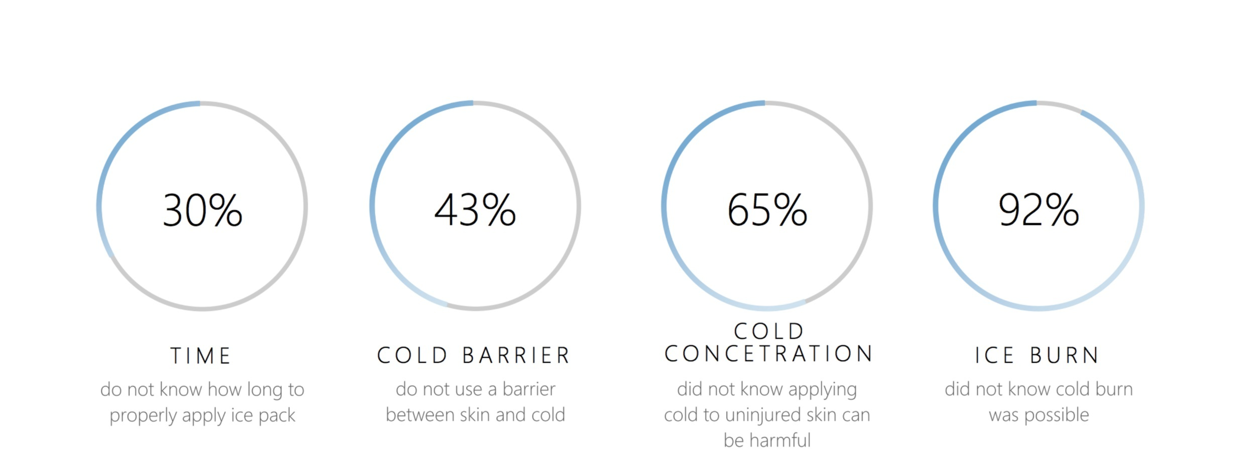 Research data collected from a user experience ice pack survey