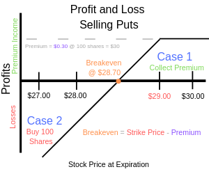 Options strategy selling puts