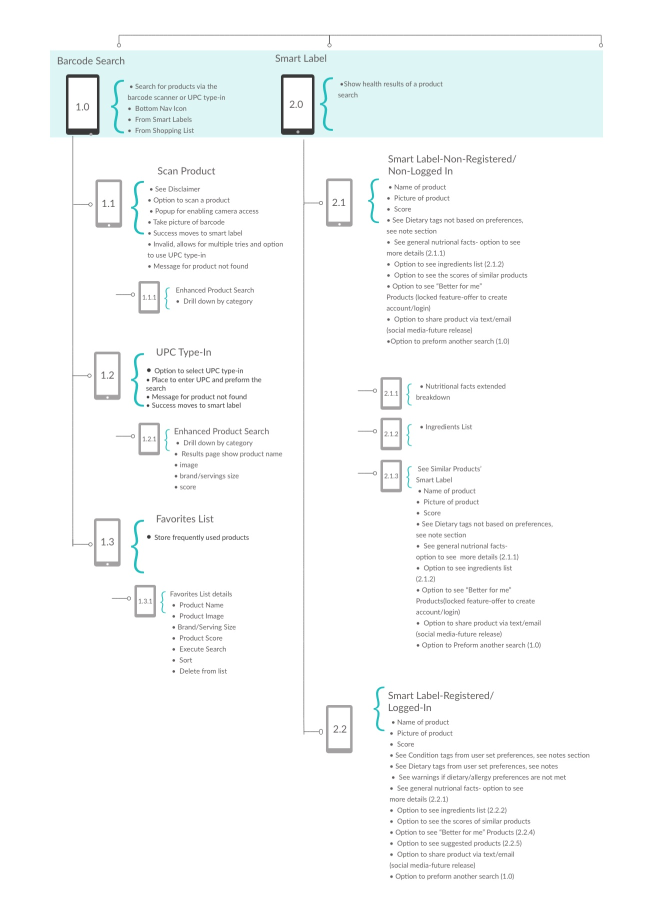 Search-Smart+Labels-Shopping+List+IA-+R3.jpg