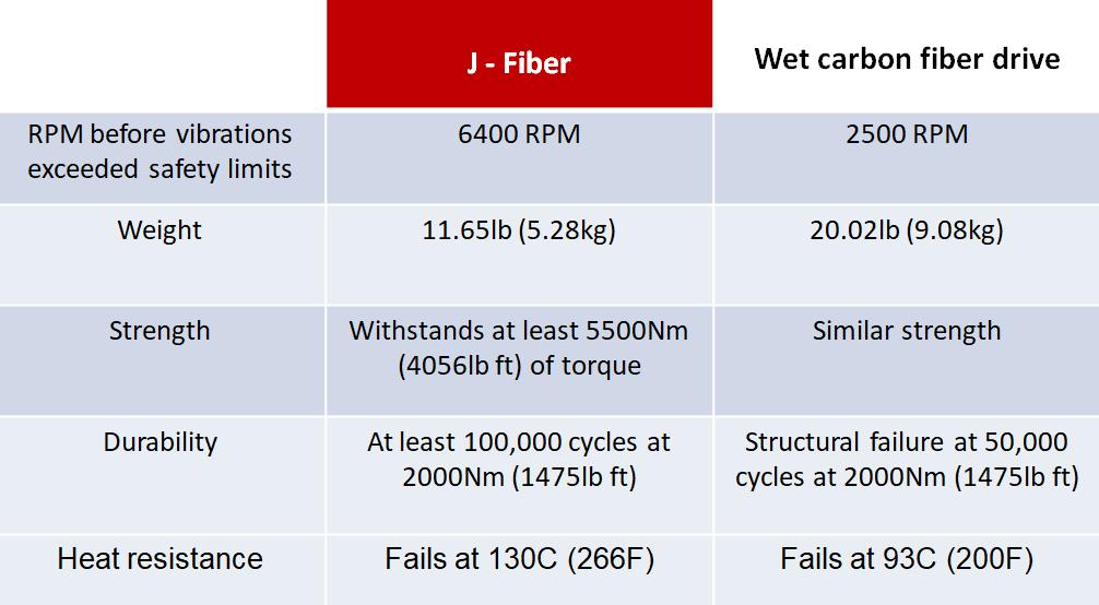 Comparison of J-Fiber vs Wet carbon fiber driveshafts for 2016 Mustang 5.0L