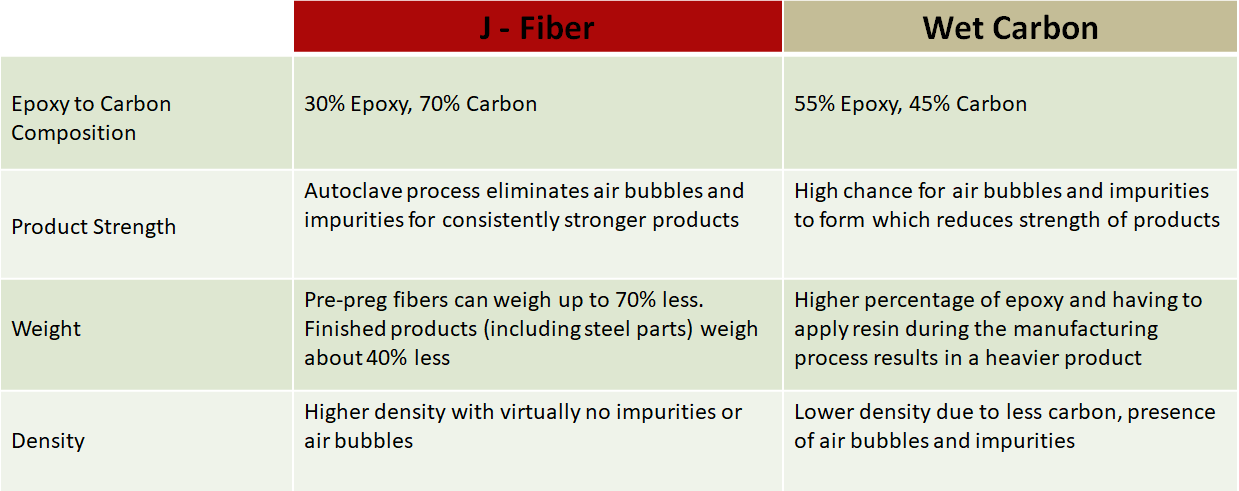 Summary of differences between our carbon fiber and wet carbon fiber