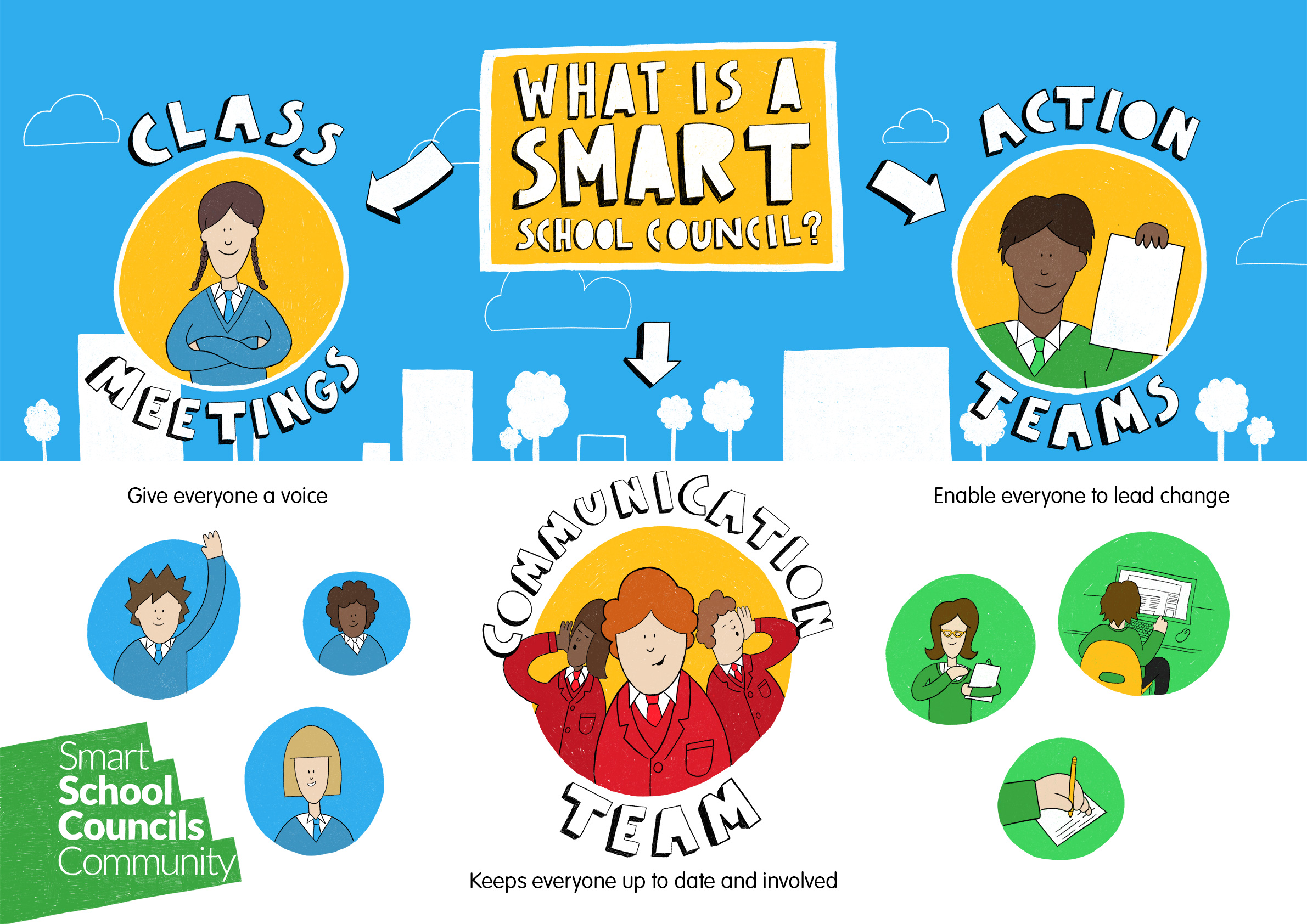 Smart School Council Poster.jpg