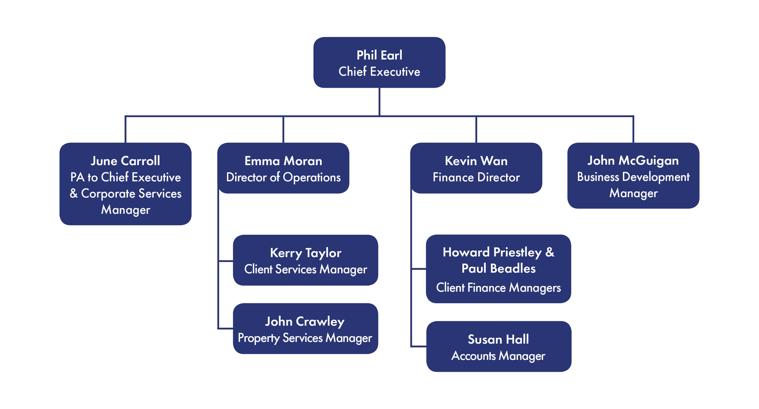 ManagementTeamStructure2.jpg