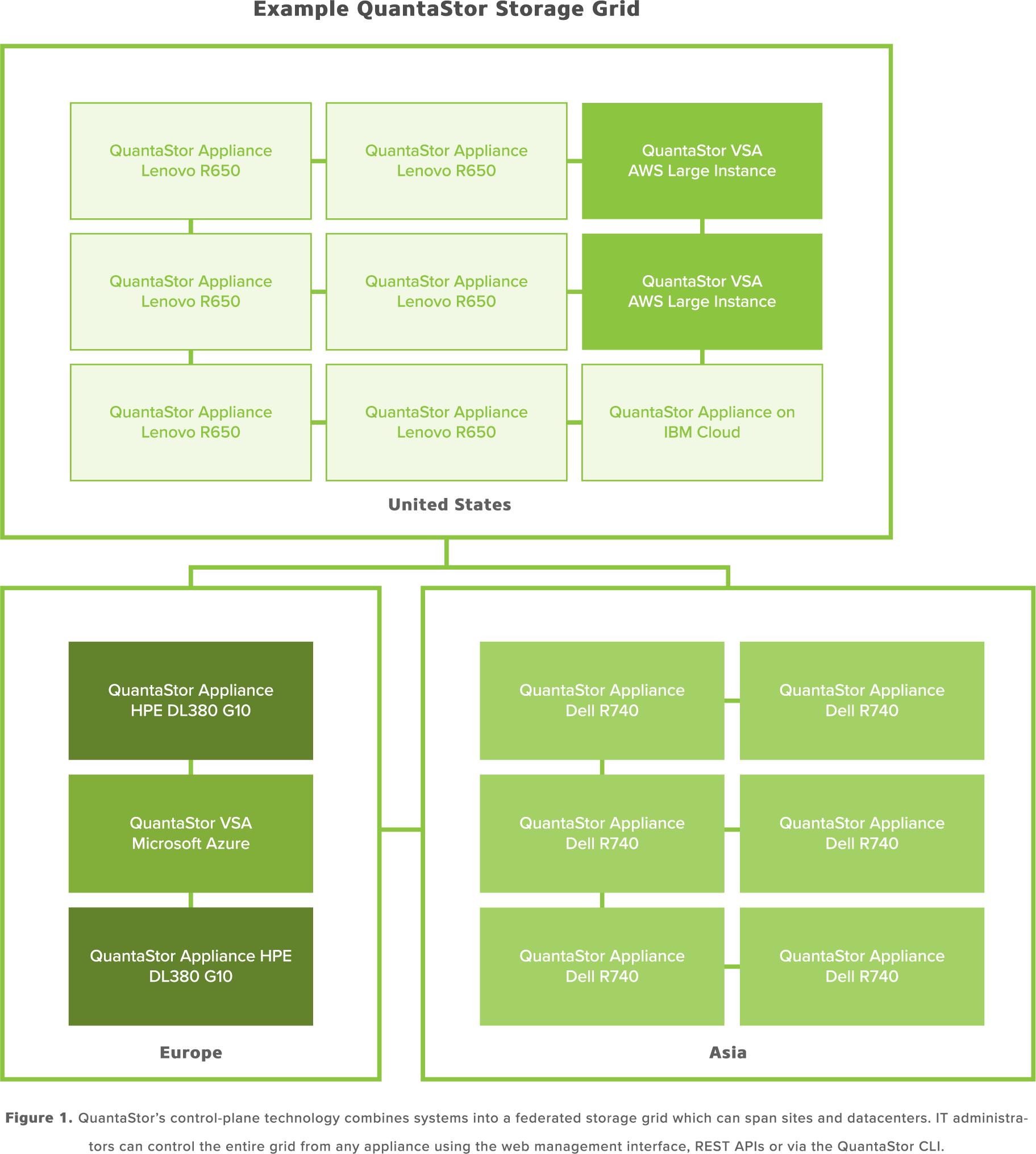 OSNEXUS_SDS_Grid_Technology.png