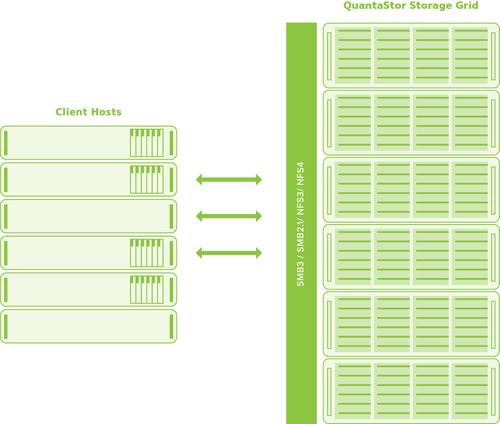 Scale-out NAS Storage — OSNEXUS