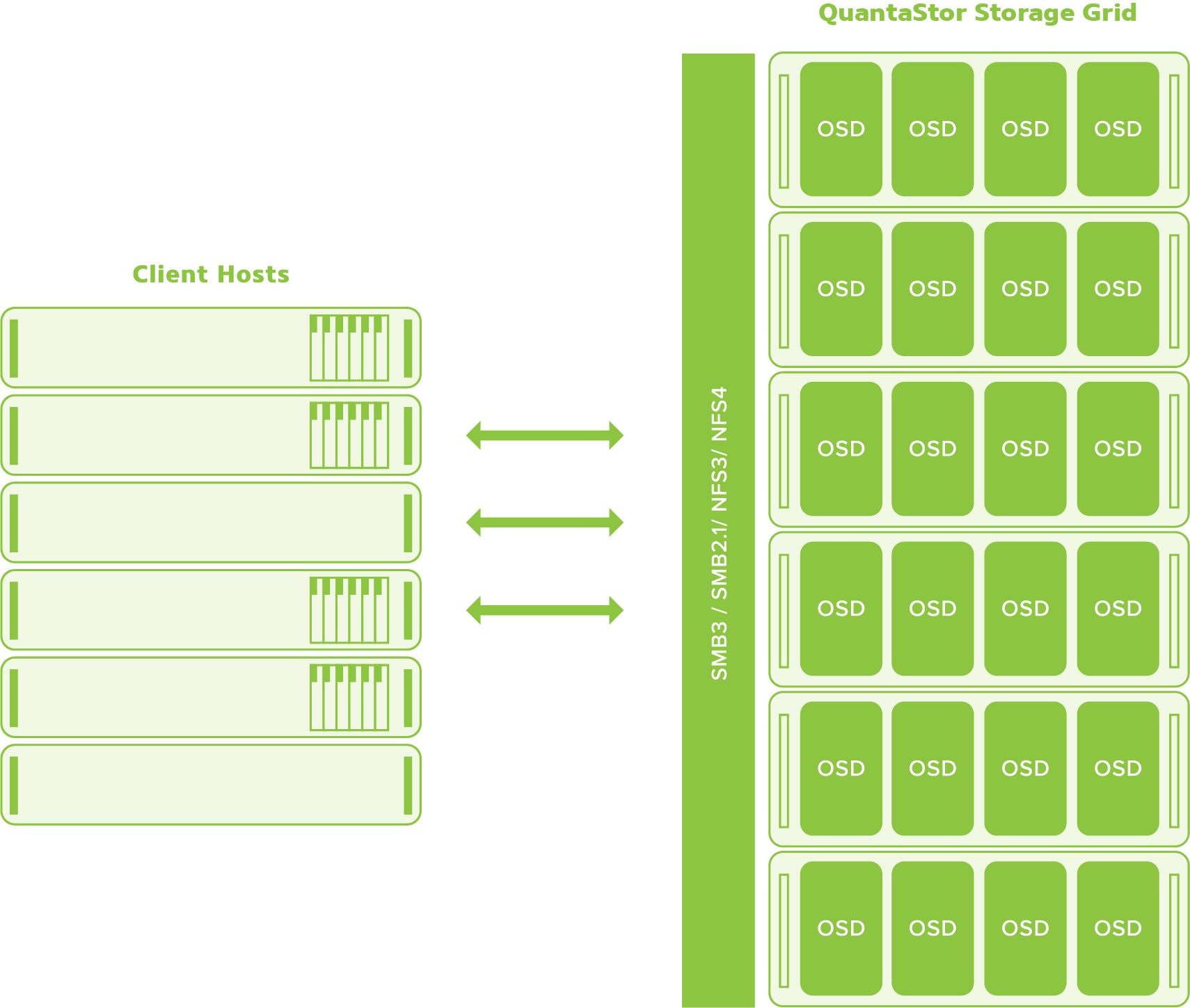 OSNEXUS_Block_Storage.png