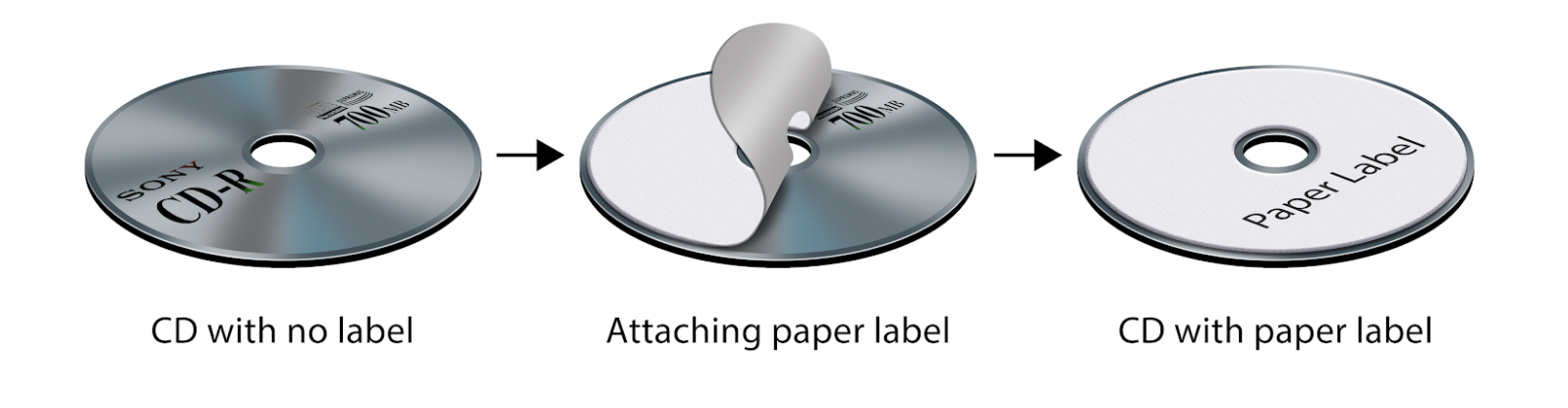 Figure 1. Copied CD with paper label on top