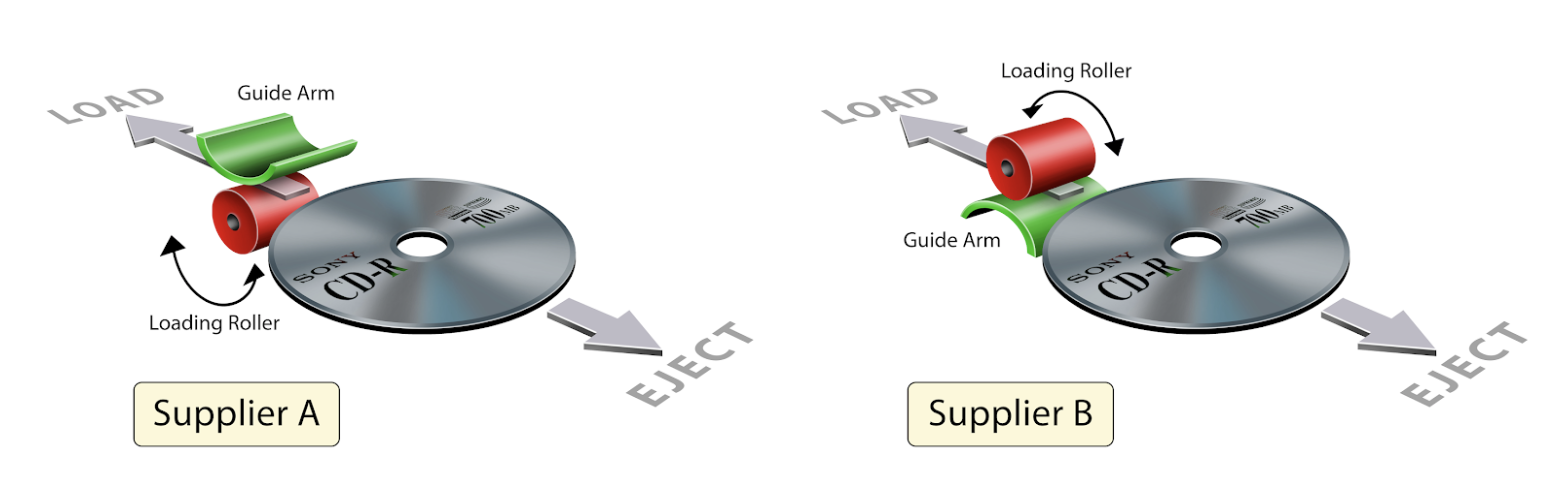 Figure 2. Two categories of CD players loading and ejecting a CD