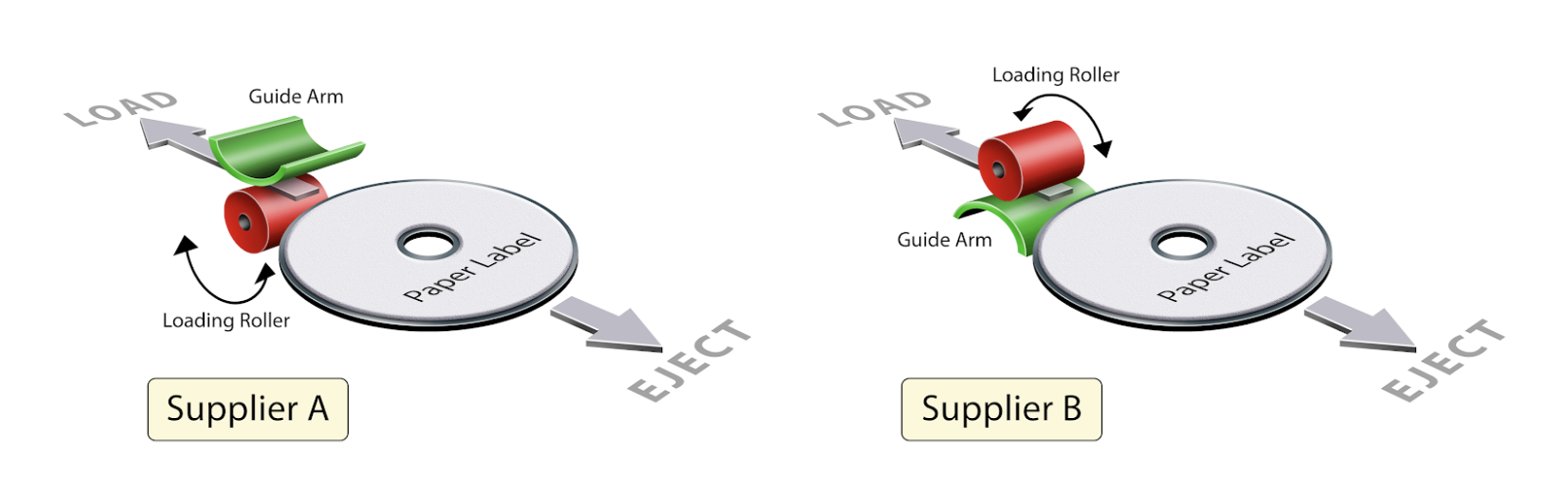 Figure 3. Two categories of CD players loading and ejecting a CD with paper label
