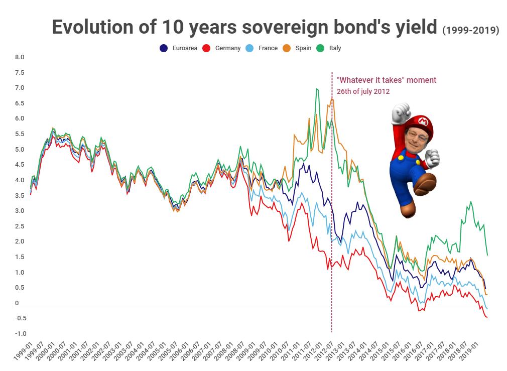 Chart: Nicolas Hercelin – Source: ECB, Investing.com
