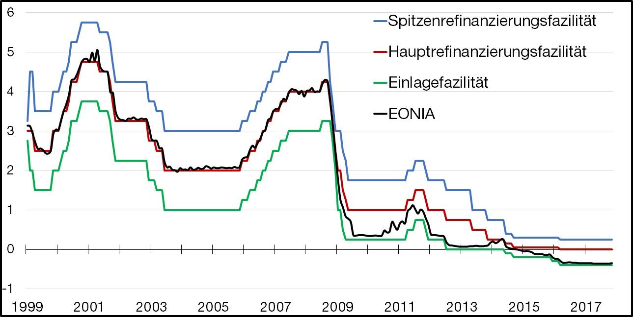 ABBILDUNG 13: ZINSSÄTZE AM INTERBANKENMARKT    Anmerkung:  Für den Tagesgeldzinssatz wurde ein monatliches Mittel des EONIA gebildet.   Quelle:  Bundesbank.