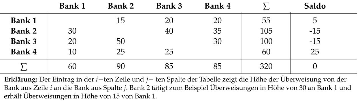 TABBELLE 4: BERECHNUNG DES CLEARING SALDOS ZWISCHEN 4 GESCHÄFTSBANKEN    Quelle:  Lavoie (2014)