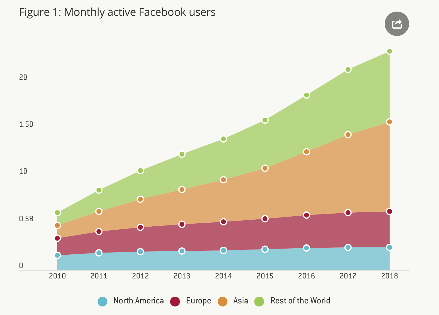 Figure 1: Monthly active Facebook users, Source: Bloomberg